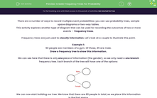 'Create Frequency Trees For Probability' worksheet